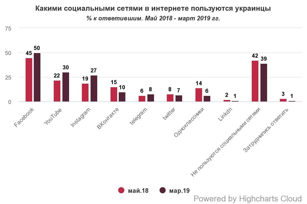 Мережева соціалізація по Українськи