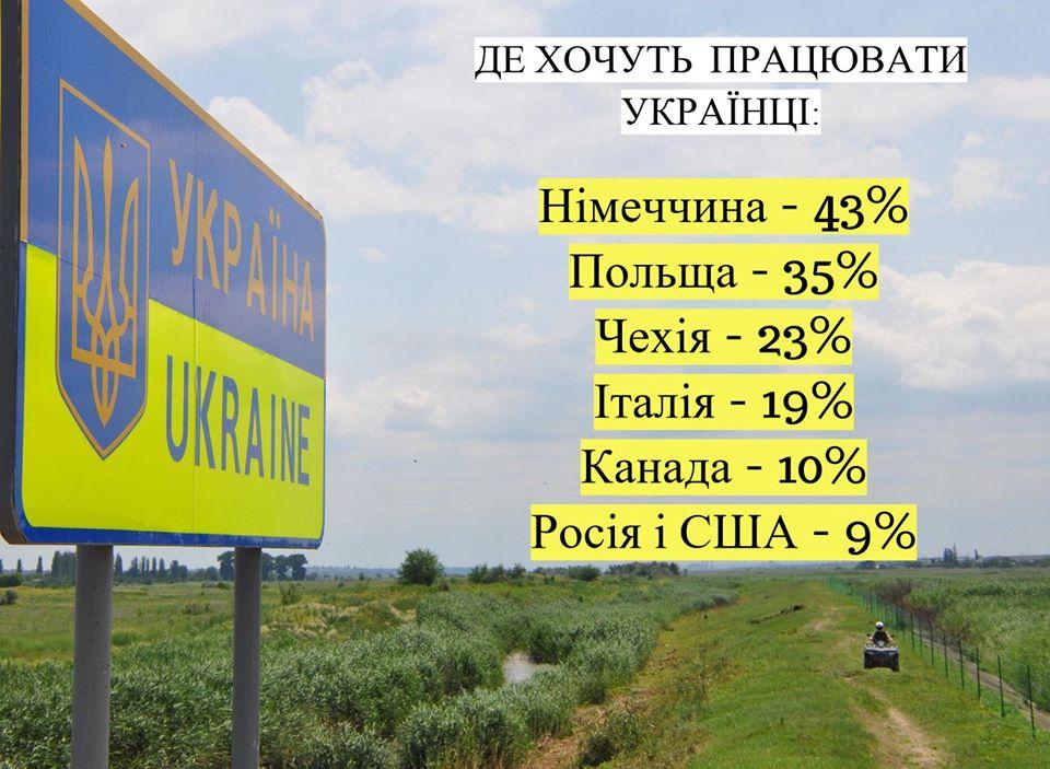 Трудова міграція україньців